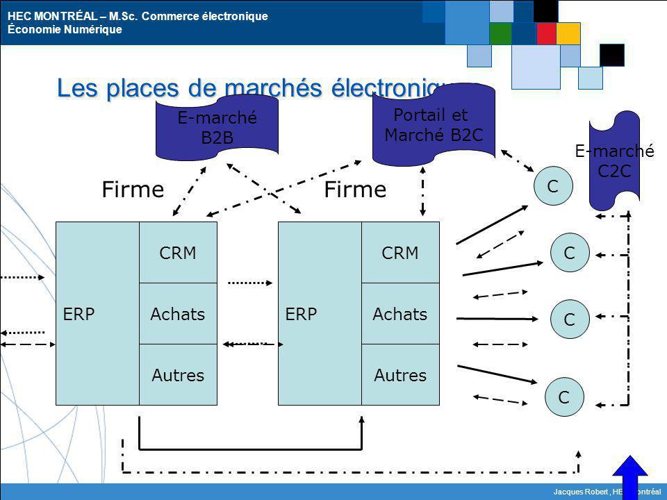 Les places de marchés électroniques