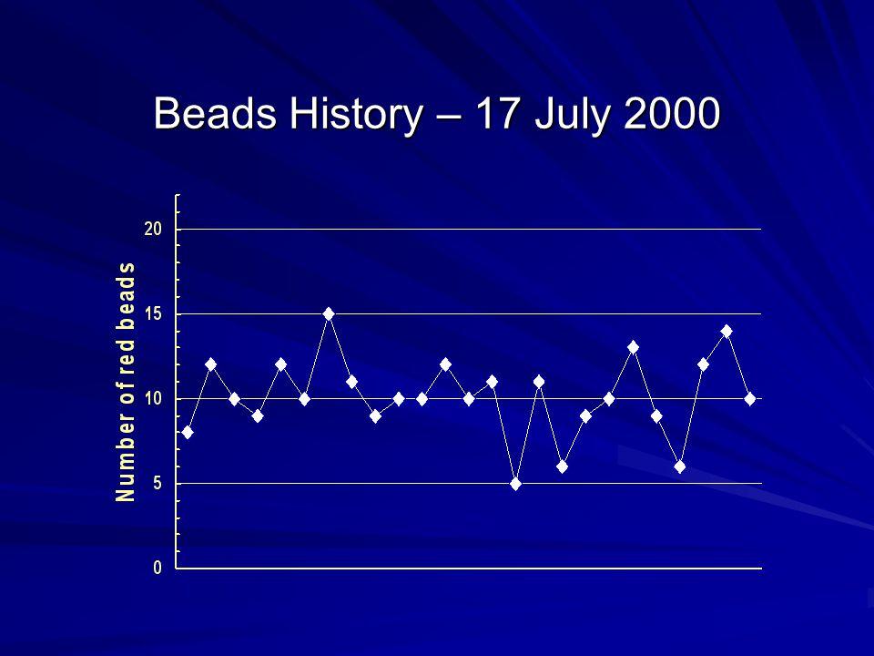 Beads History – 17 July 2000