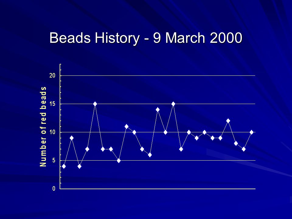 Beads History - 9 March 2000