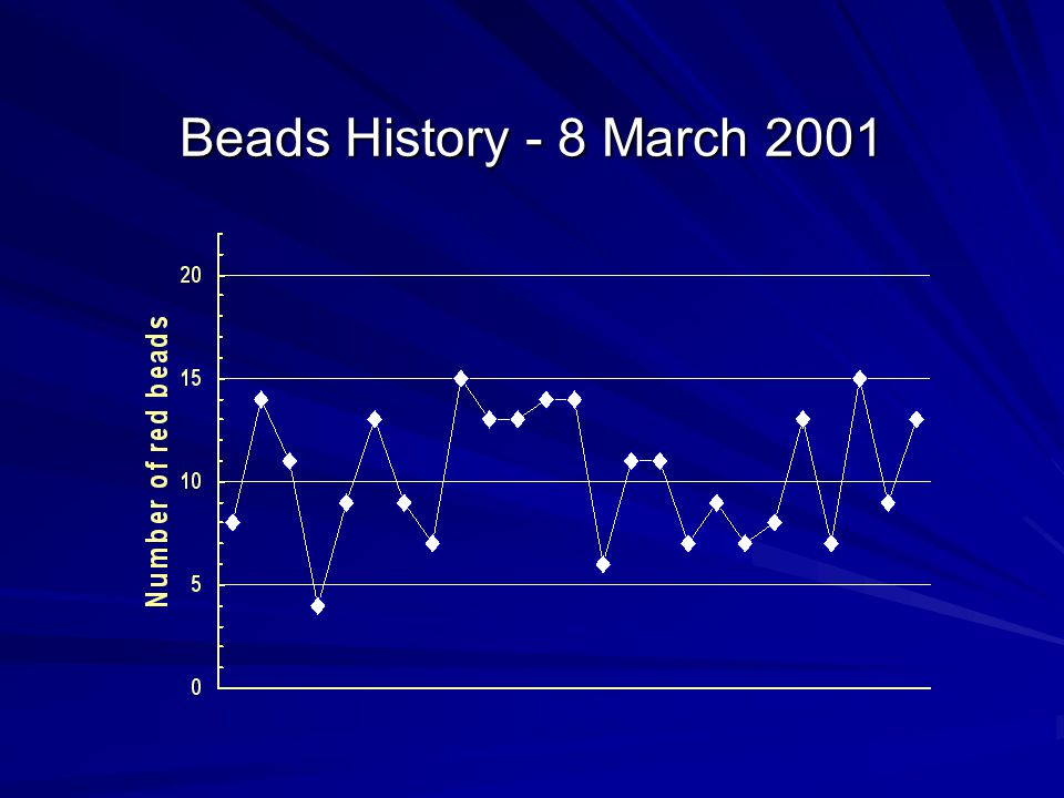 Beads History - 8 March 2001