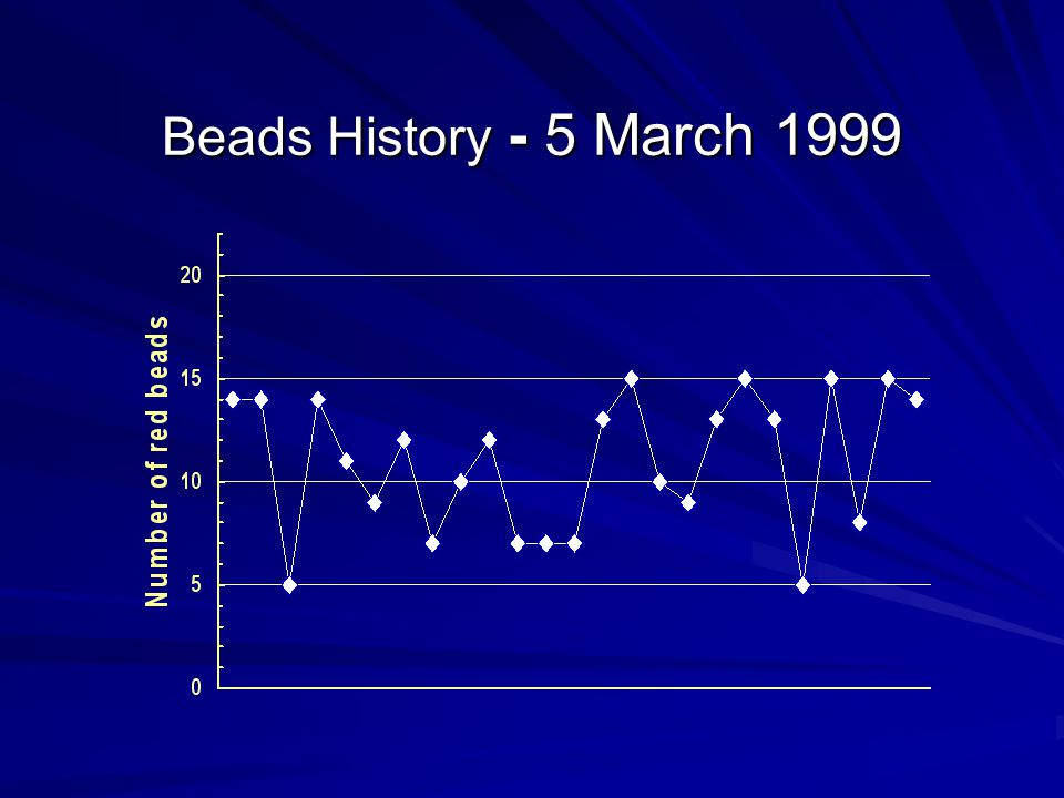 Beads History - 5 March 1999