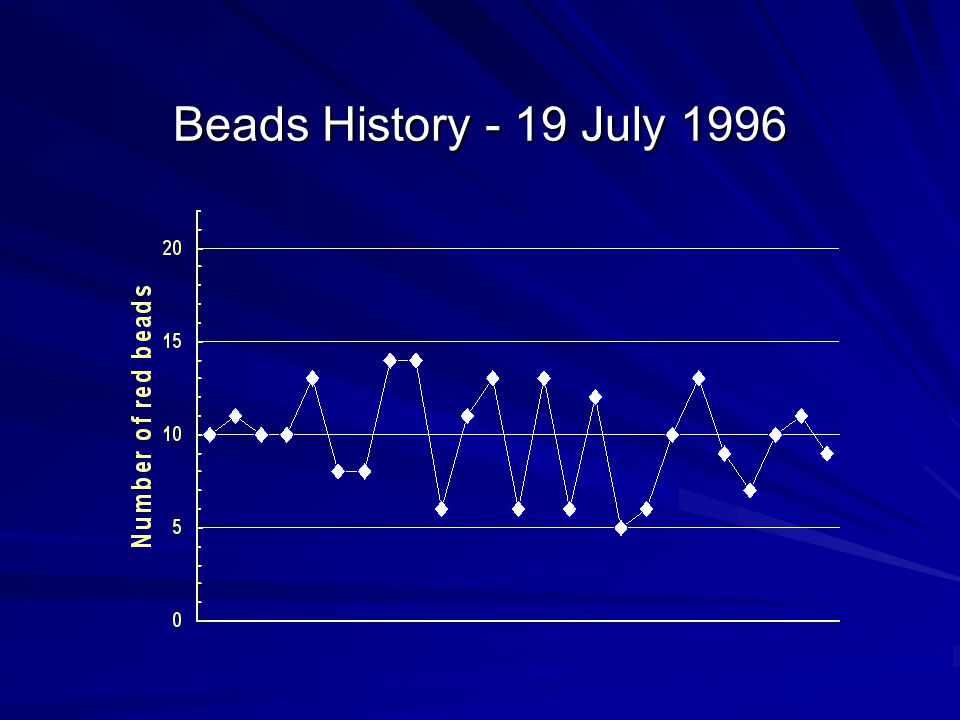 Beads History - 19 July 1996