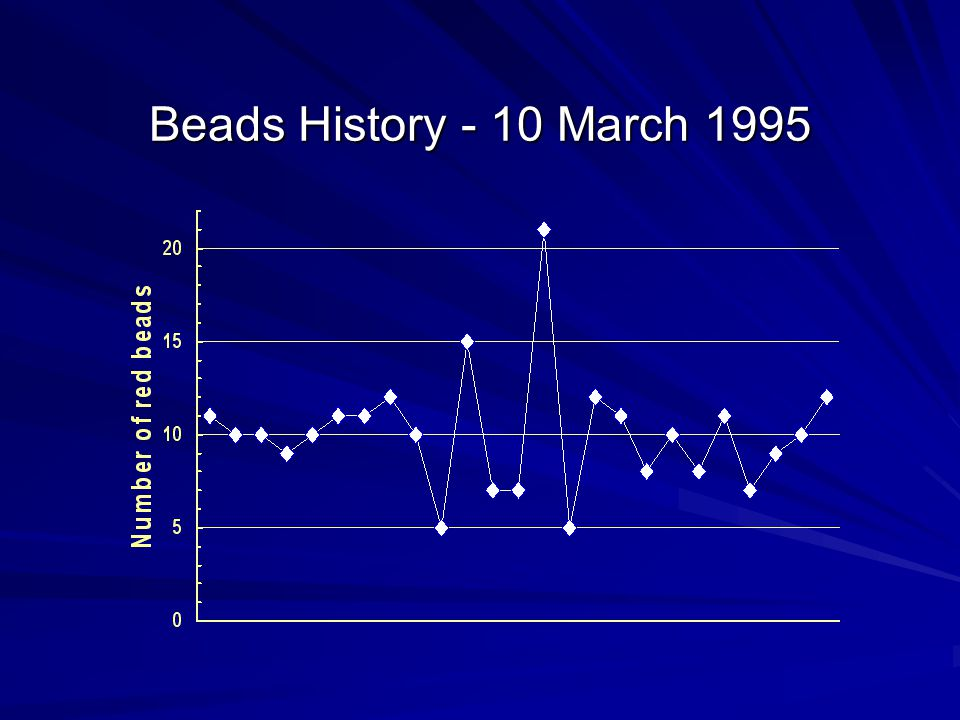 Beads History - 10 March 1995