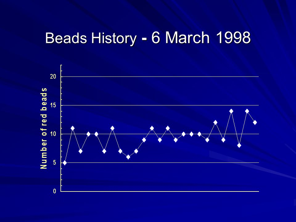Beads History - 6 March 1998