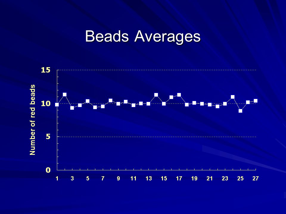 Beads Averages