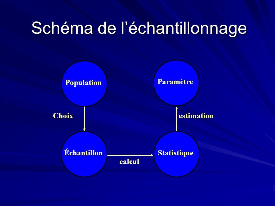 Schéma de l'échantillonnage