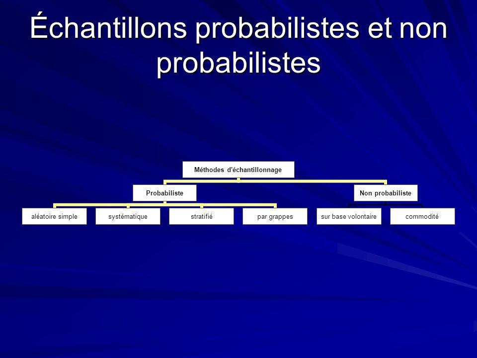 Échantillons probabilistes et non probabilistes