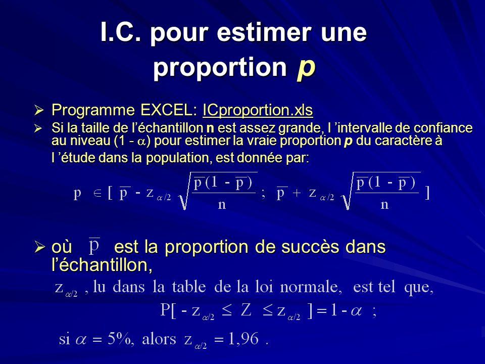 I.C. pour estimer une proportion p