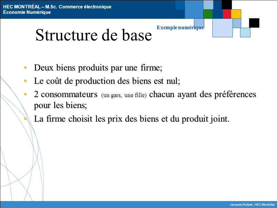 Structure de base Deux biens produits par une firme;