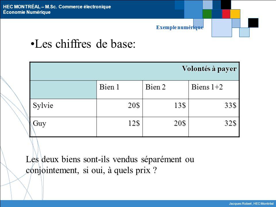 Exemple numérique Les chiffres de base: Volontés à payer. Bien 1. Bien 2. Biens 1+2. Sylvie. 20$