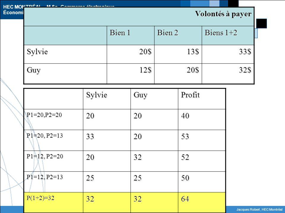 Calcul des profits Volontés à payer Bien 1 Bien 2 Biens 1+2 Sylvie 20$