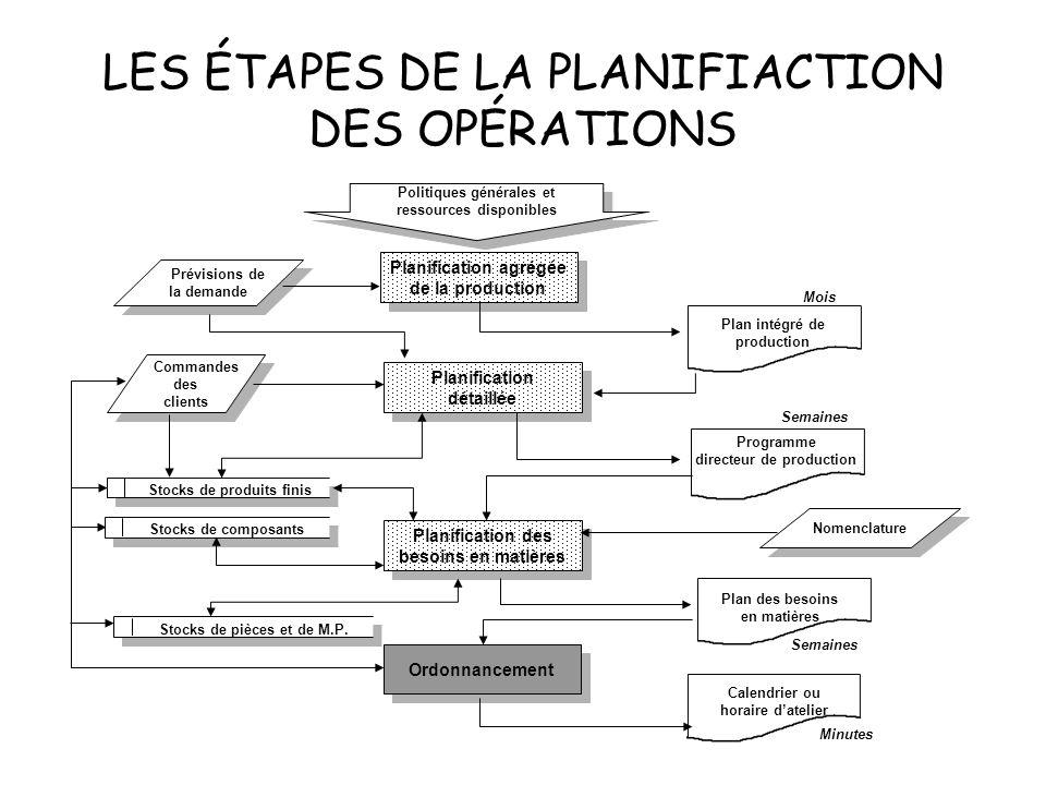 LES ÉTAPES DE LA PLANIFIACTION DES OPÉRATIONS