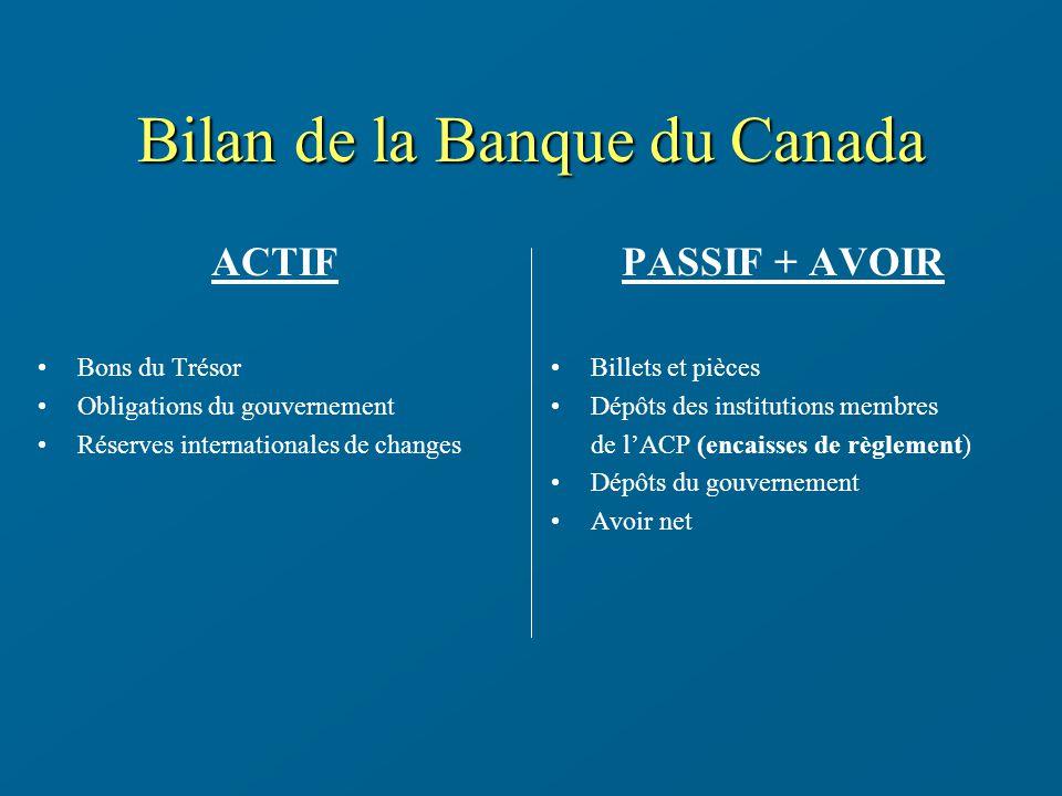 Bilan de la Banque du Canada