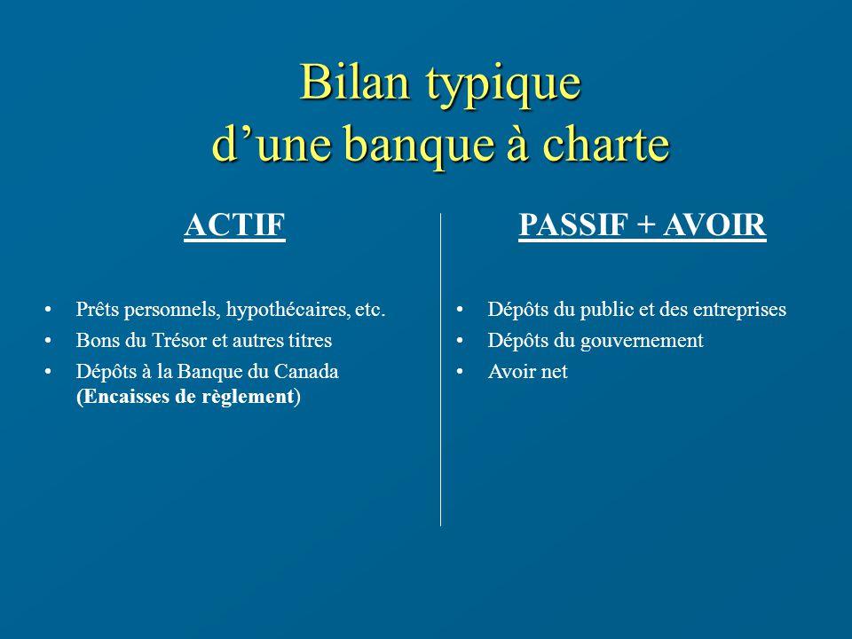 Bilan typique d'une banque à charte ACTIF PASSIF + AVOIR
