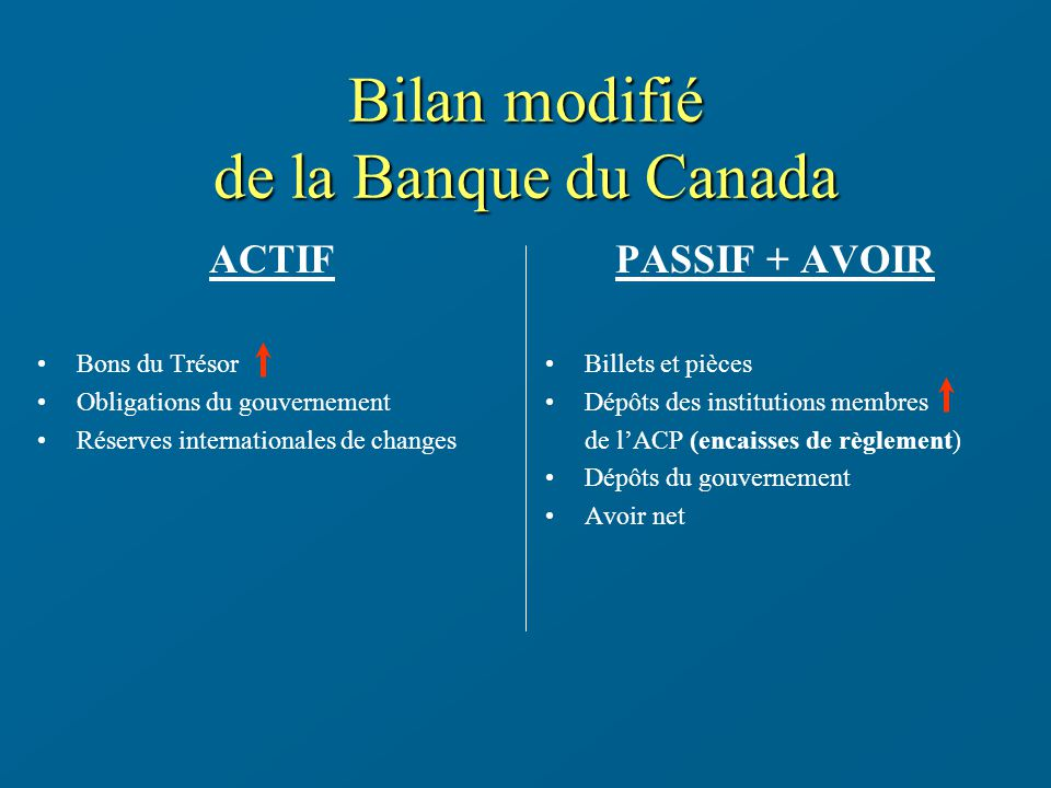 Bilan modifié de la Banque du Canada