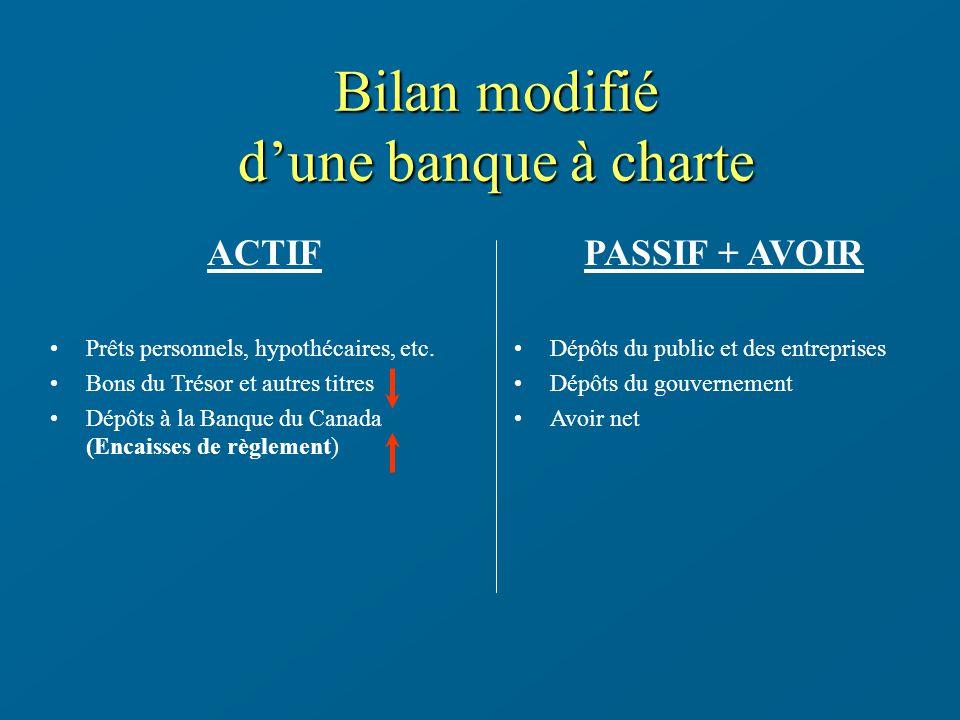 Bilan modifié d'une banque à charte ACTIF PASSIF + AVOIR
