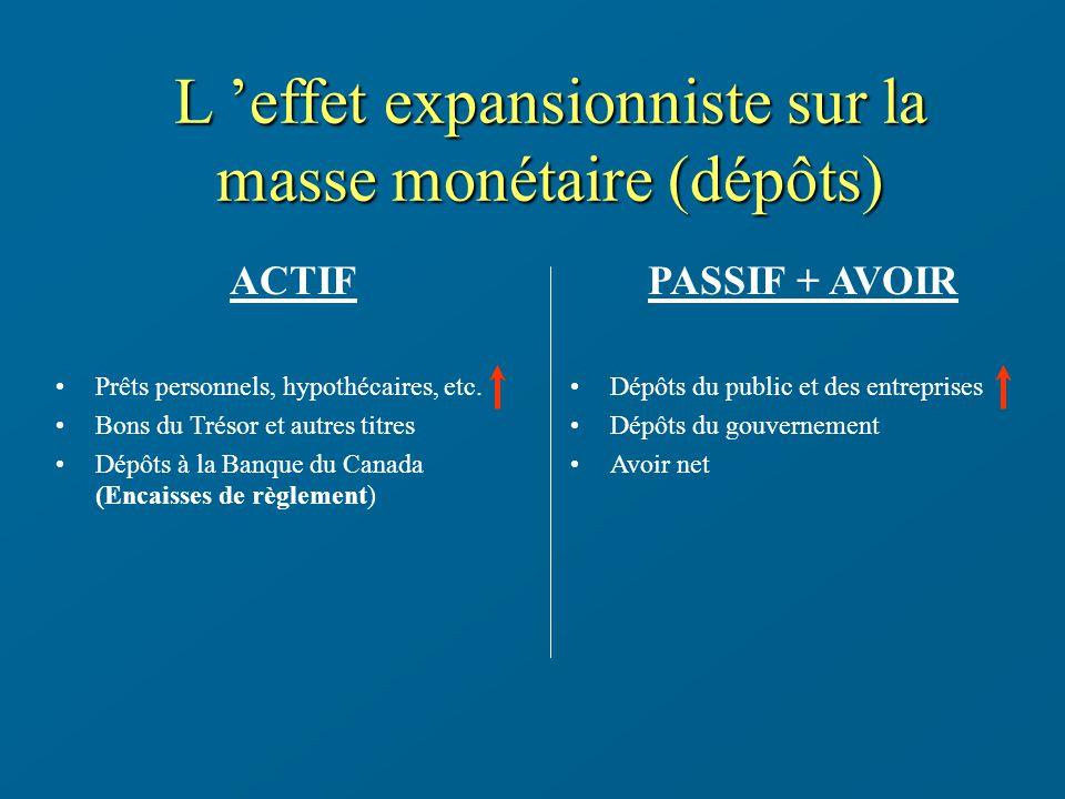 L 'effet expansionniste sur la masse monétaire (dépôts)