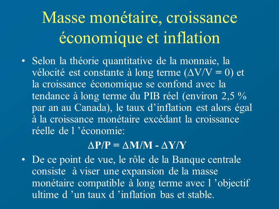 Masse monétaire, croissance économique et inflation