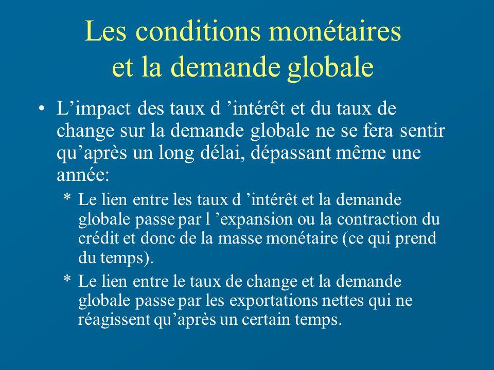 Les conditions monétaires et la demande globale