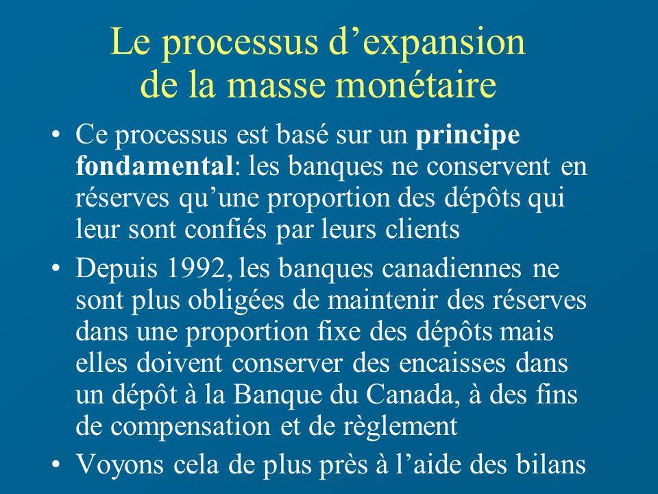 Le processus d'expansion de la masse monétaire