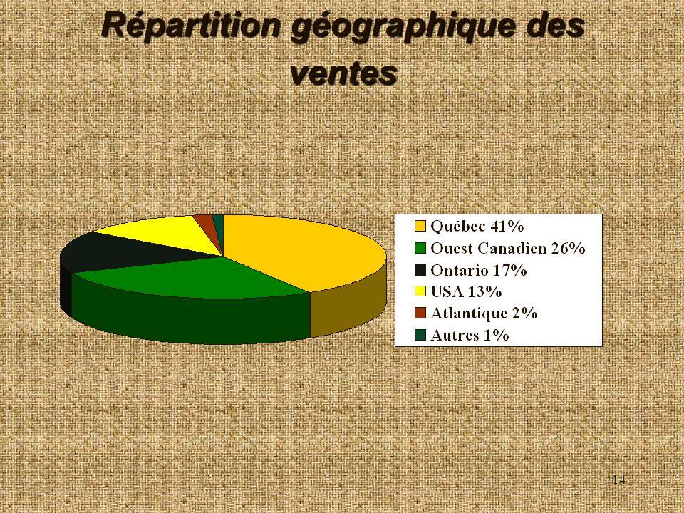 Répartition géographique des ventes