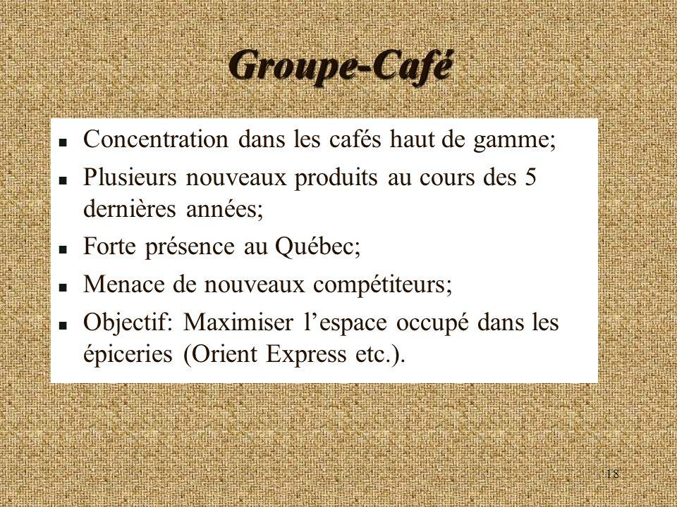 Groupe-Café Concentration dans les cafés haut de gamme;