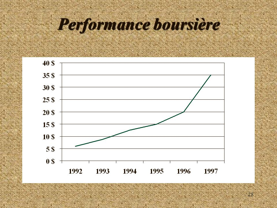 Performance boursière