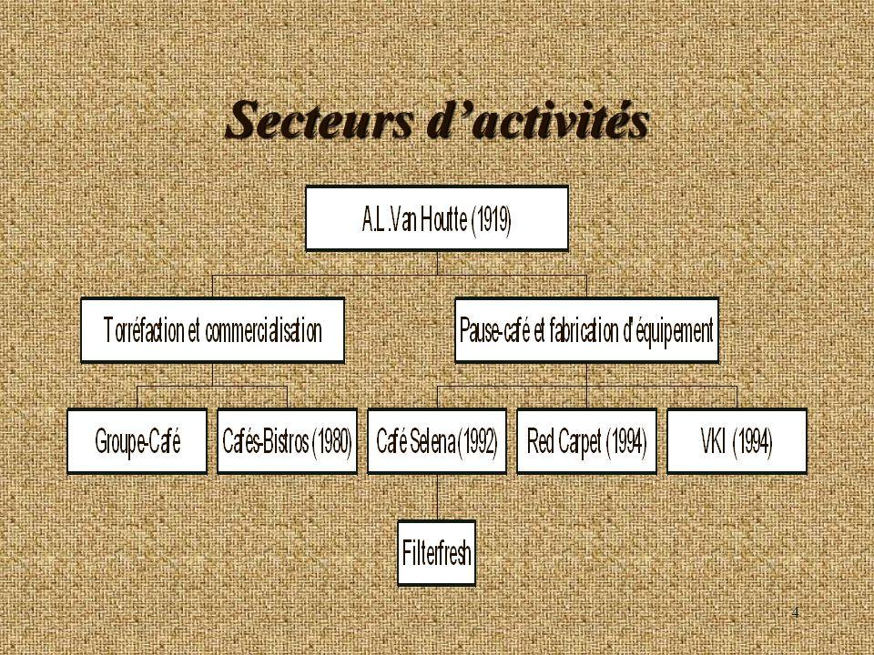Secteurs d'activités