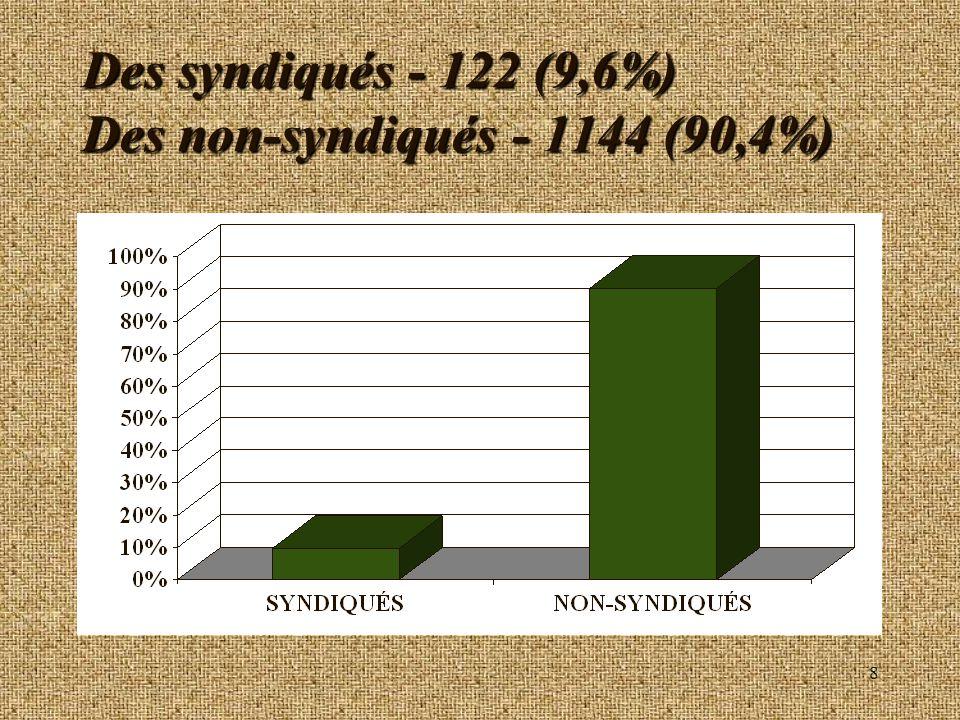 Des syndiqués - 122 (9,6%) Des non-syndiqués - 1144 (90,4%)