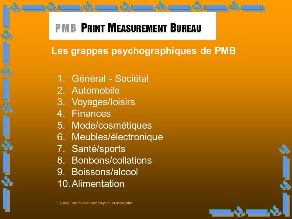 Les grappes psychographiques de PMB