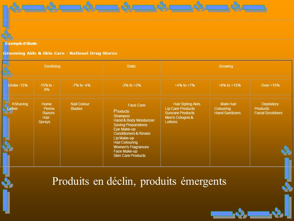 Produits en déclin, produits émergents