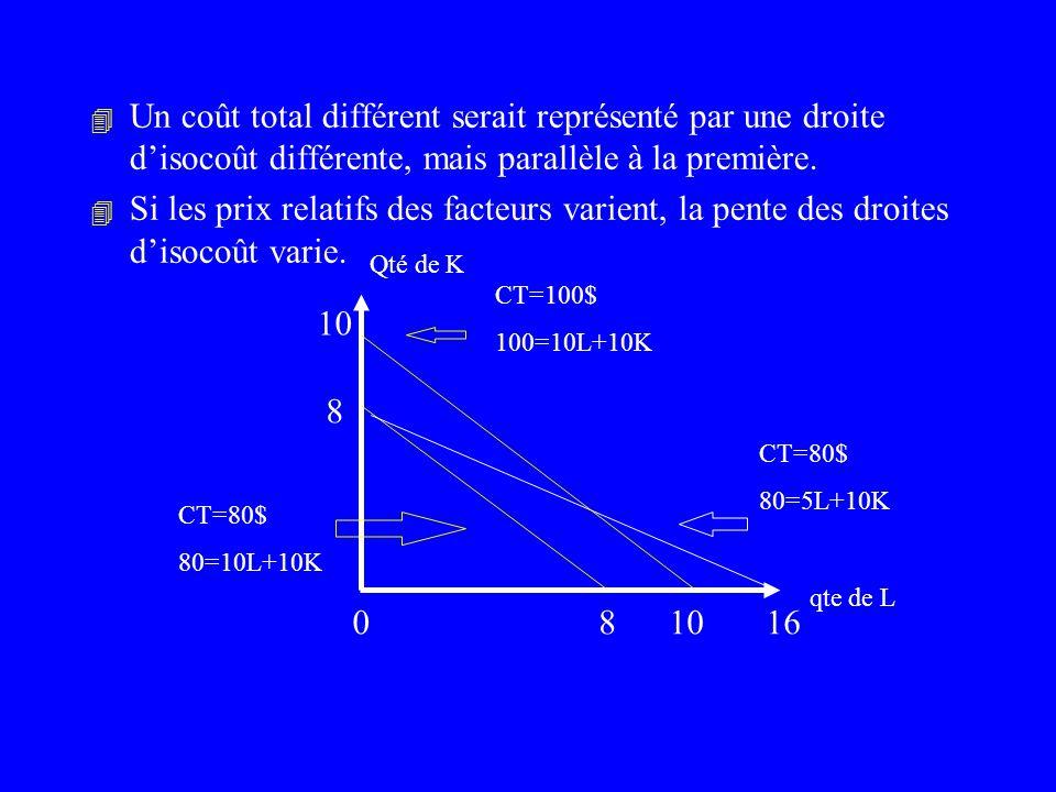 Un coût total différent serait représenté par une droite d'isocoût différente, mais parallèle à la première.
