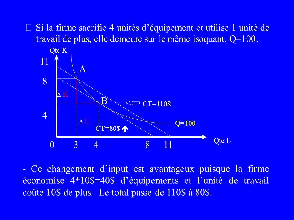  Si la firme sacrifie 4 unités d'équipement et utilise 1 unité de travail de plus, elle demeure sur le même isoquant, Q=100.
