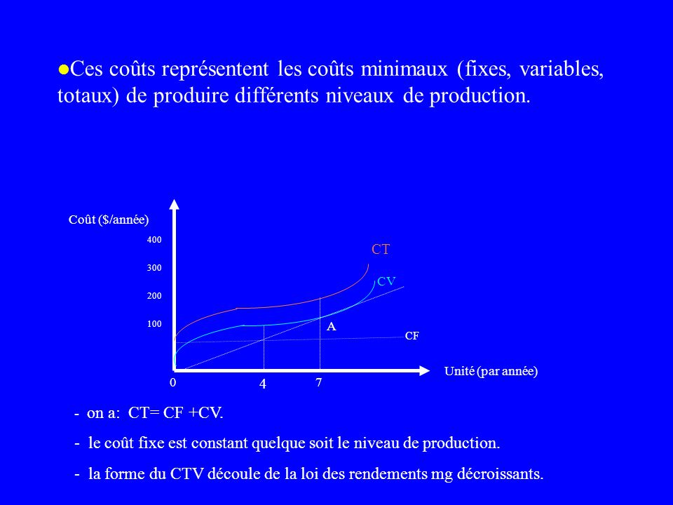 Ces coûts représentent les coûts minimaux (fixes, variables, totaux) de produire différents niveaux de production.