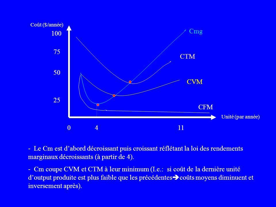 Coût ($/année) Cmg. 100. 75. CTM. 50. CVM. 25. CFM. Unité (par année) 4. 11.