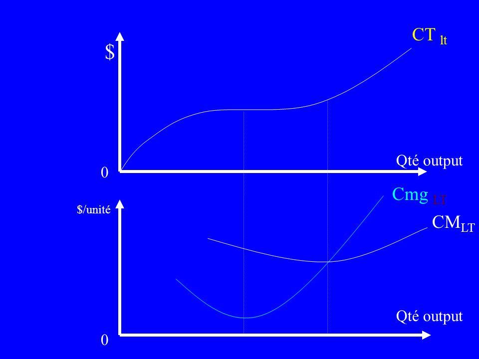 CT lt $ Qté output Cmg LT $/unité CMLT Qté output 24
