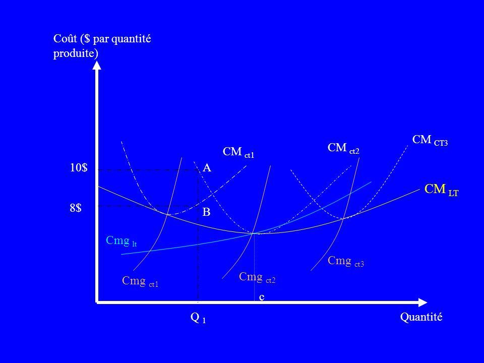 CM LT Coût ($ par quantité produite) CM CT3 CM ct2 CM ct1 10$ A 8$ B