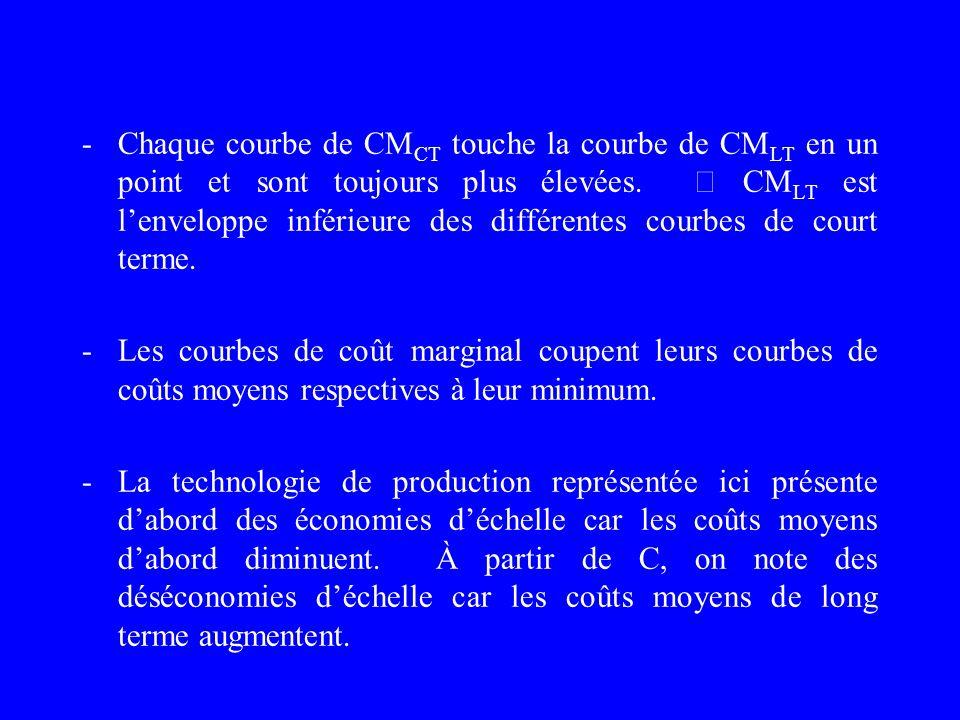 - Chaque courbe de CMCT touche la courbe de CMLT en un point et sont toujours plus élevées.  CMLT est l'enveloppe inférieure des différentes courbes de court terme.