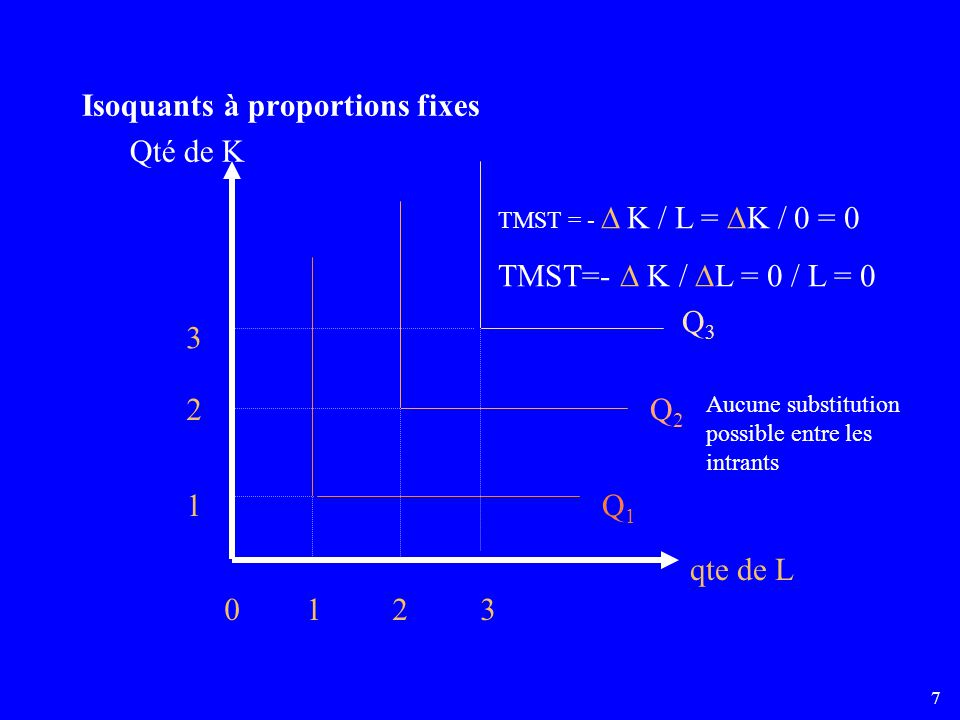 Isoquants à proportions fixes Qté de K