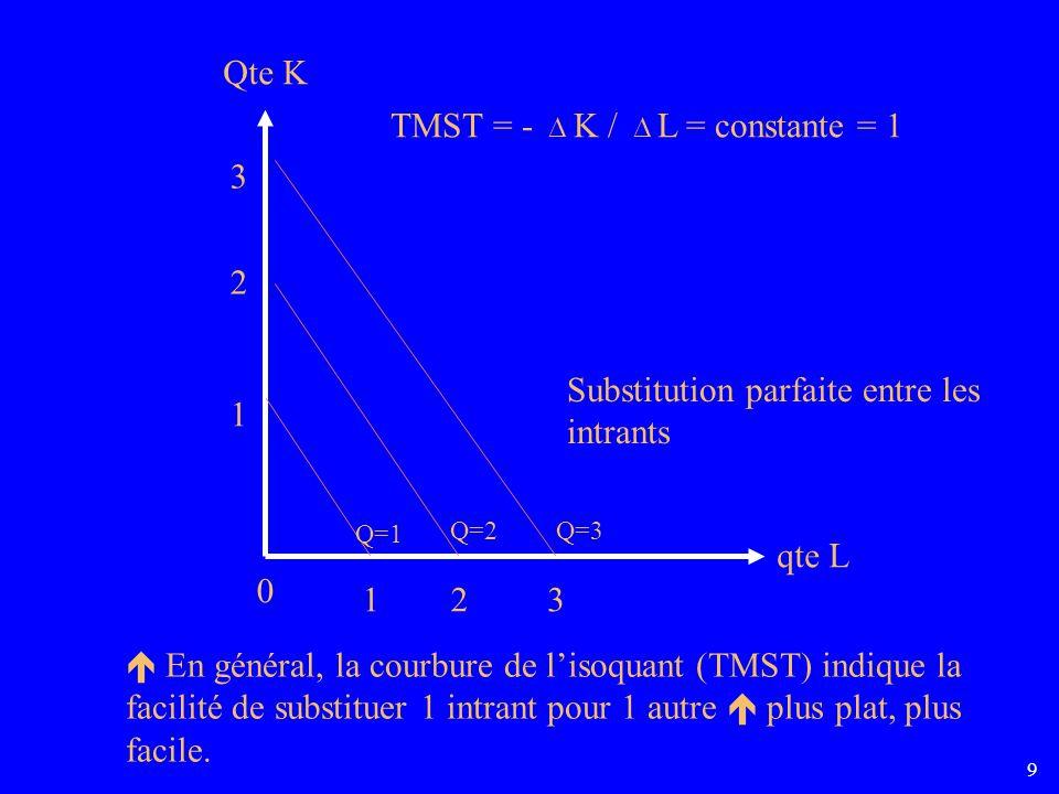 TMST = -  K /  L = constante = 1 3
