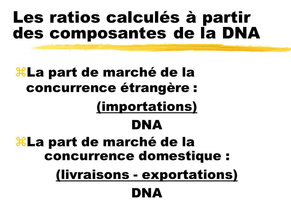 Les ratios calculés à partir des composantes de la DNA