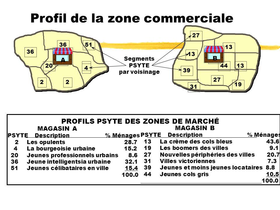 Profil de la zone commerciale
