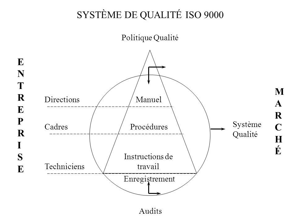 SYSTÈME DE QUALITÉ ISO 9000 E N T R P I S M A R C H É