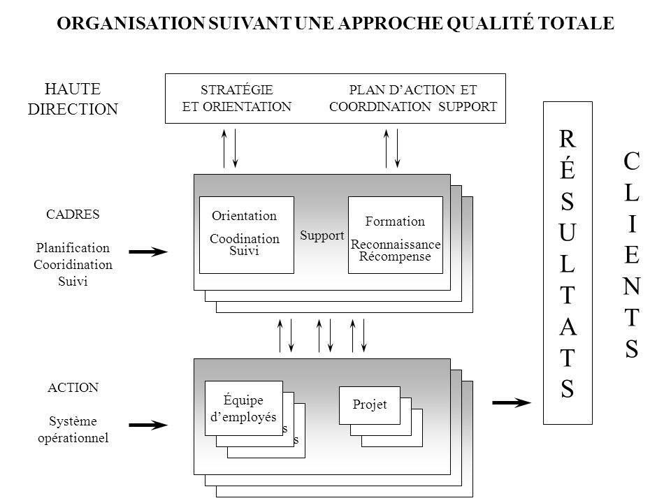 ORGANISATION SUIVANT UNE APPROCHE QUALITÉ TOTALE