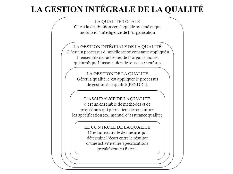 LA GESTION INTÉGRALE DE LA QUALITÉ