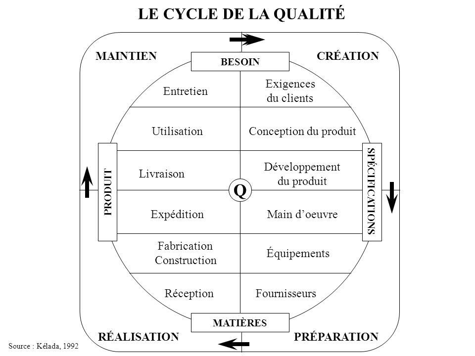 Q LE CYCLE DE LA QUALITÉ Exigences du clients Conception du produit