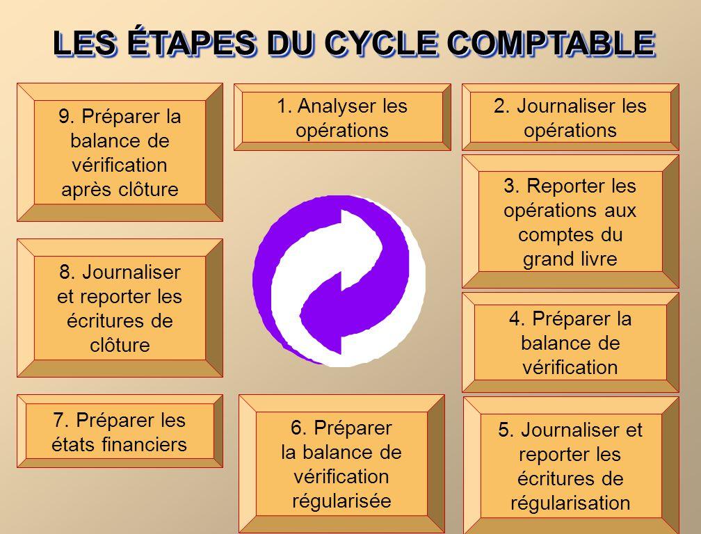 LES ÉTAPES DU CYCLE COMPTABLE