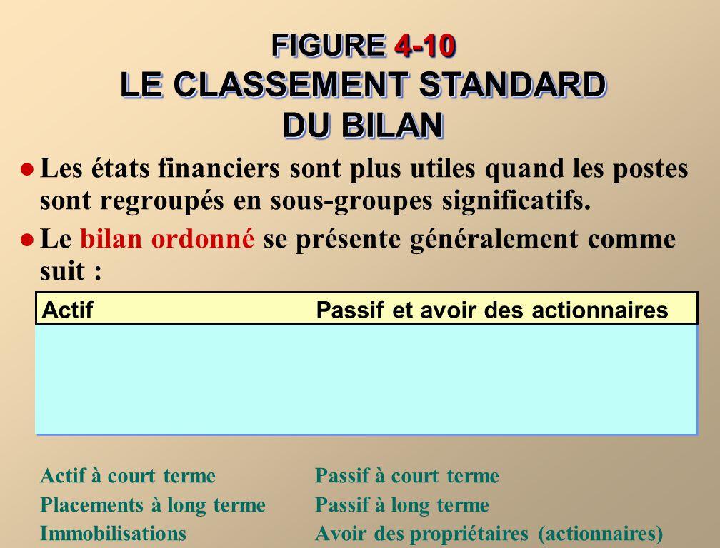 FIGURE 4-10 LE CLASSEMENT STANDARD DU BILAN
