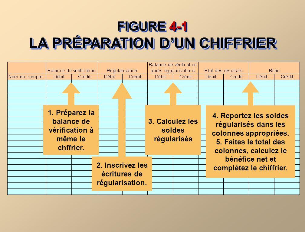 LA PRÉPARATION D'UN CHIFFRIER