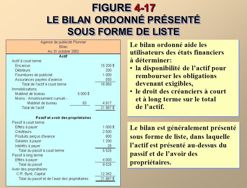FIGURE 4-17 LE BILAN ORDONNÉ PRÉSENTÉ SOUS FORME DE LISTE